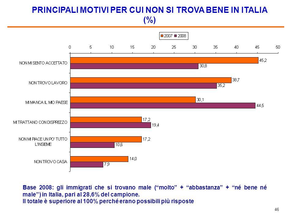 45 PRINCIPALI MOTIVI PER CUI PIACE LITALIA (%) Base: 85,9% del campione nel 2007; 77,2% nel 2008. Il totale è superiore al 100% perché erano possibili