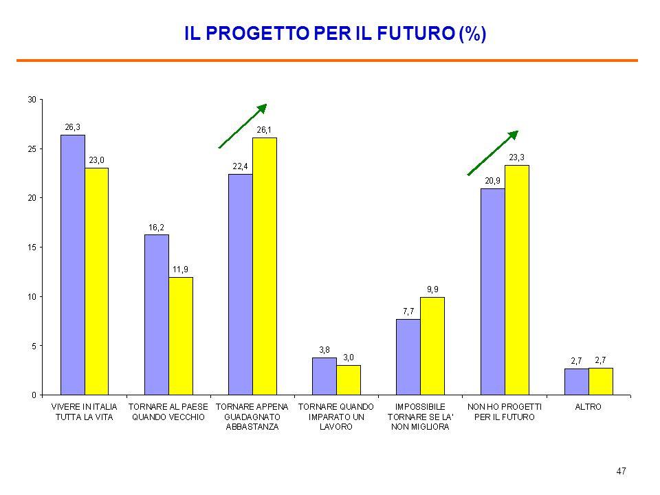 46 PRINCIPALI MOTIVI PER CUI NON SI TROVA BENE IN ITALIA (%) Base 2008: gli immigrati che si trovano male (molto + abbastanza + né bene né male) in Italia, pari al 28,6% del campione.