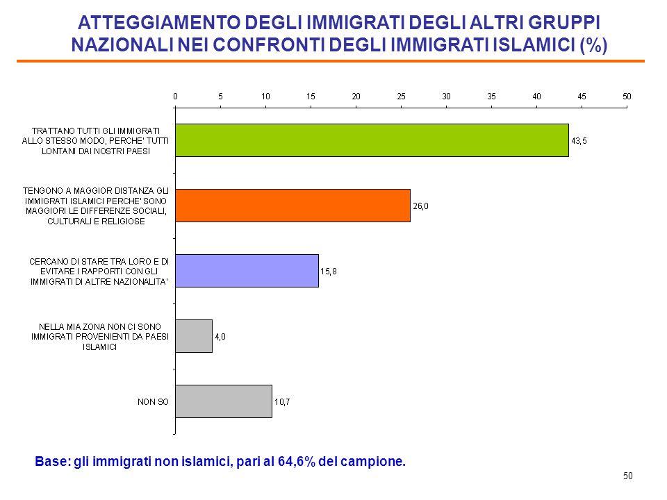 49 CONFRONTO TRA LE PERCEZIONI DEGLI ITALIANI E DEGLI IMMIGRATI NON ISLAMICI (%) Base immigrati: 64,6% del campione. Italiani: intero campione.