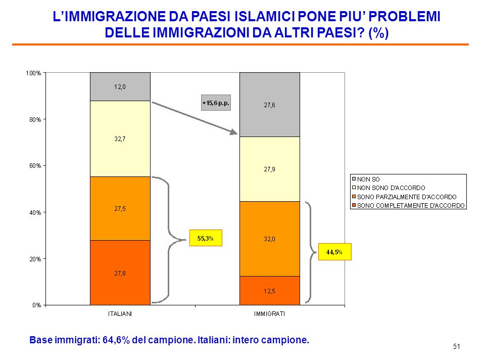 50 ATTEGGIAMENTO DEGLI IMMIGRATI DEGLI ALTRI GRUPPI NAZIONALI NEI CONFRONTI DEGLI IMMIGRATI ISLAMICI (%) Base: gli immigrati non islamici, pari al 64,6% del campione.