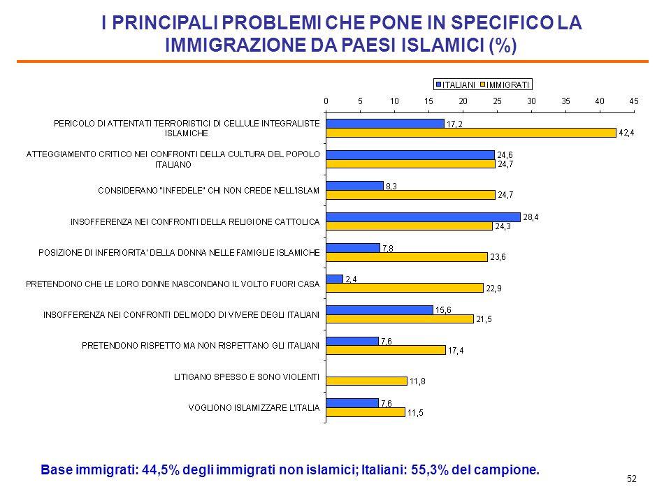 51 LIMMIGRAZIONE DA PAESI ISLAMICI PONE PIU PROBLEMI DELLE IMMIGRAZIONI DA ALTRI PAESI? (%) Base immigrati: 64,6% del campione. Italiani: intero campi