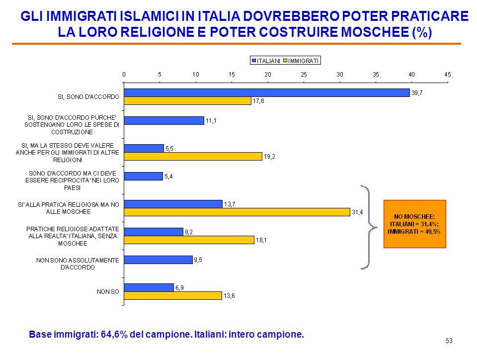 52 I PRINCIPALI PROBLEMI CHE PONE IN SPECIFICO LA IMMIGRAZIONE DA PAESI ISLAMICI (%) Base immigrati: 44,5% degli immigrati non islamici; Italiani: 55,