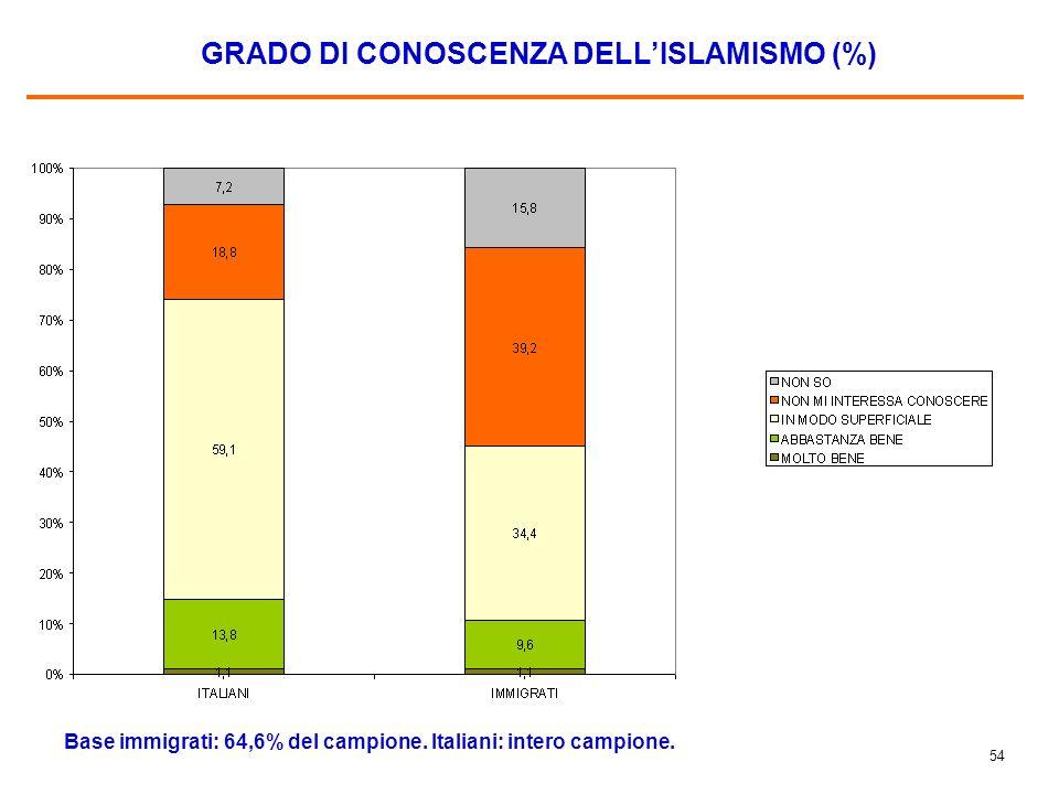 53 GLI IMMIGRATI ISLAMICI IN ITALIA DOVREBBERO POTER PRATICARE LA LORO RELIGIONE E POTER COSTRUIRE MOSCHEE (%) Base immigrati: 64,6% del campione. Ita