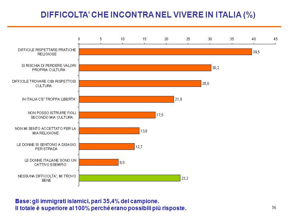 55 IL PUNTO DI VISTA DEGLI IMMIGRATI ISLAMICI IN ITALIA