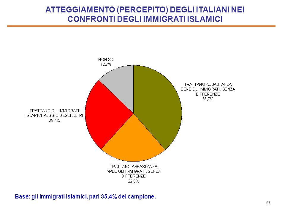56 DIFFICOLTA CHE INCONTRA NEL VIVERE IN ITALIA (%) Base: gli immigrati islamici, pari 35,4% del campione. Il totale è superiore al 100% perché erano