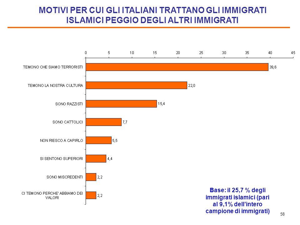 57 ATTEGGIAMENTO (PERCEPITO) DEGLI ITALIANI NEI CONFRONTI DEGLI IMMIGRATI ISLAMICI Base: gli immigrati islamici, pari 35,4% del campione.