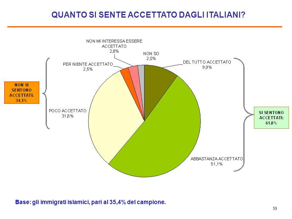 58 MOTIVI PER CUI GLI ITALIANI TRATTANO GLI IMMIGRATI ISLAMICI PEGGIO DEGLI ALTRI IMMIGRATI Base: il 25,7 % degli immigrati islamici (pari al 9,1% dellintero campione di immigrati)