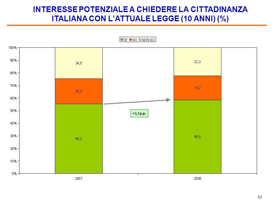 62 LA QUESTIONE DELLA CITTADINANZA ITALIANA VISTA DAGLI MMIGRATI