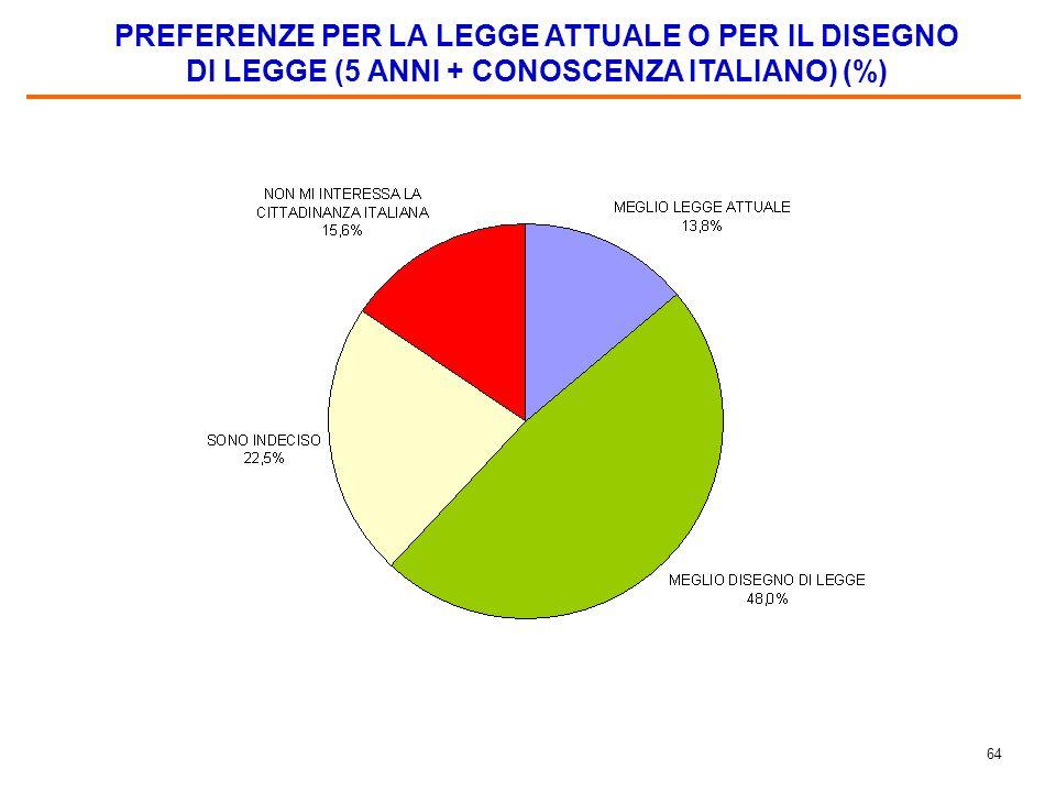 63 INTERESSE POTENZIALE A CHIEDERE LA CITTADINANZA ITALIANA CON LATTUALE LEGGE (10 ANNI) (%)