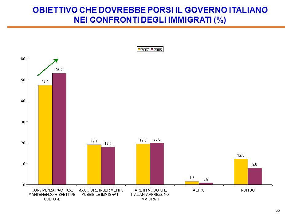 64 PREFERENZE PER LA LEGGE ATTUALE O PER IL DISEGNO DI LEGGE (5 ANNI + CONOSCENZA ITALIANO) (%)