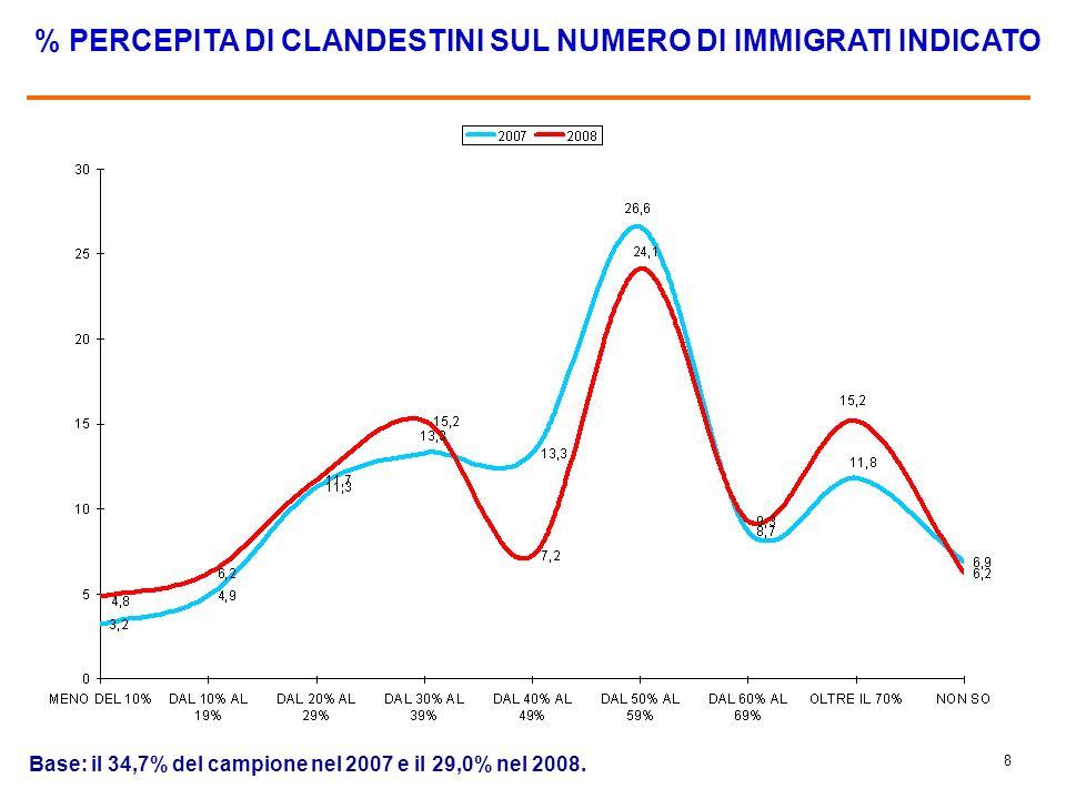 7 NON HANNO IDEA DI QUANTI SIANO GLI IMMIGRATI OGGI IN ITALIA (%)