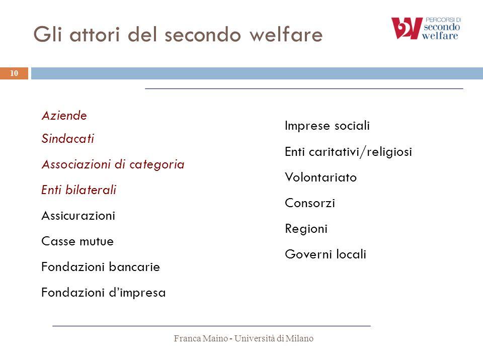 Gli attori del secondo welfare Franca Maino - Università di Milano 10 Aziende Sindacati Associazioni di categoria Enti bilaterali Assicurazioni Casse