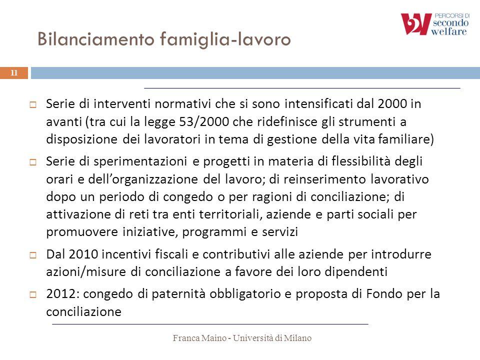 Bilanciamento famiglia-lavoro Franca Maino - Università di Milano 11 Serie di interventi normativi che si sono intensificati dal 2000 in avanti (tra c