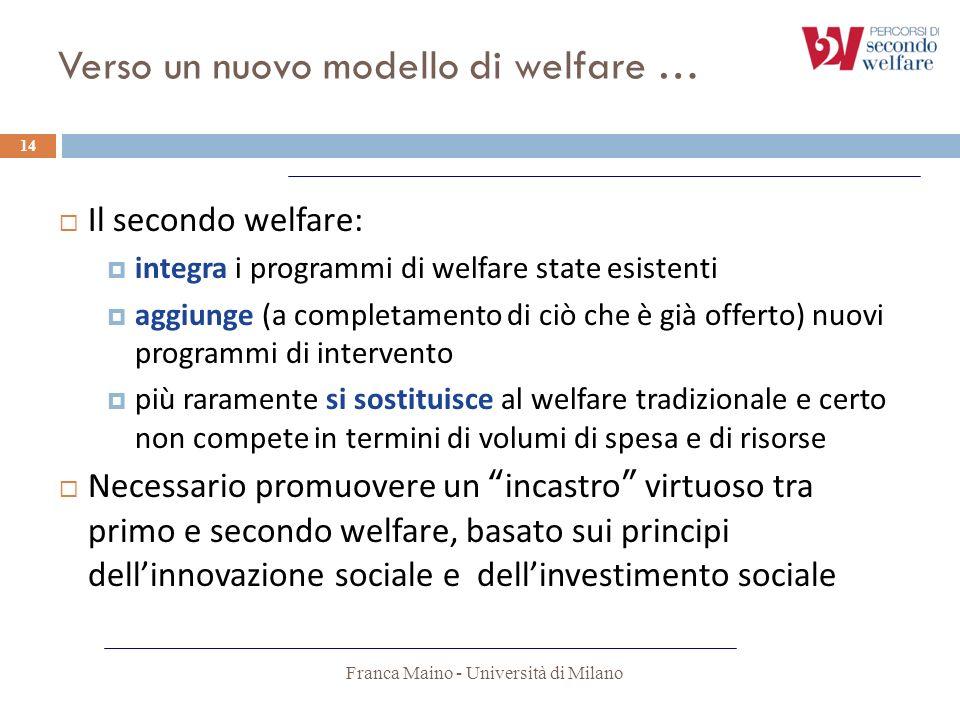 Verso un nuovo modello di welfare … Franca Maino - Università di Milano 14 Il secondo welfare: integra i programmi di welfare state esistenti aggiunge