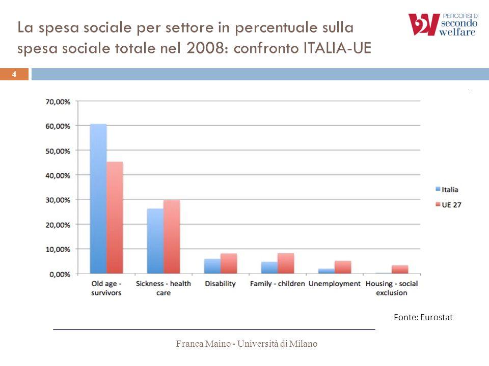 Fonte: Eurostat La spesa sociale per settore in percentuale sulla spesa sociale totale nel 2008: confronto ITALIA-UE 4 Franca Maino - Università di Mi