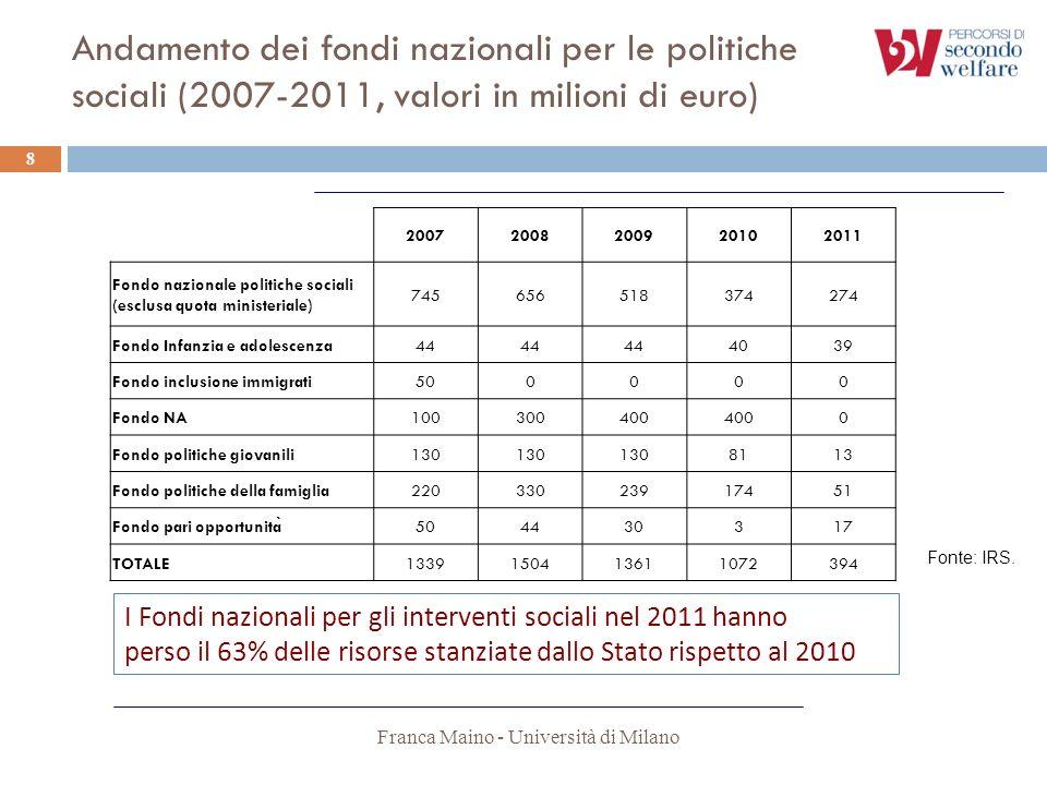 Franca Maino - Università di Milano 8 20072008200920102011 Fondo nazionale politiche sociali (esclusa quota ministeriale) 745656518374274 Fondo Infanz