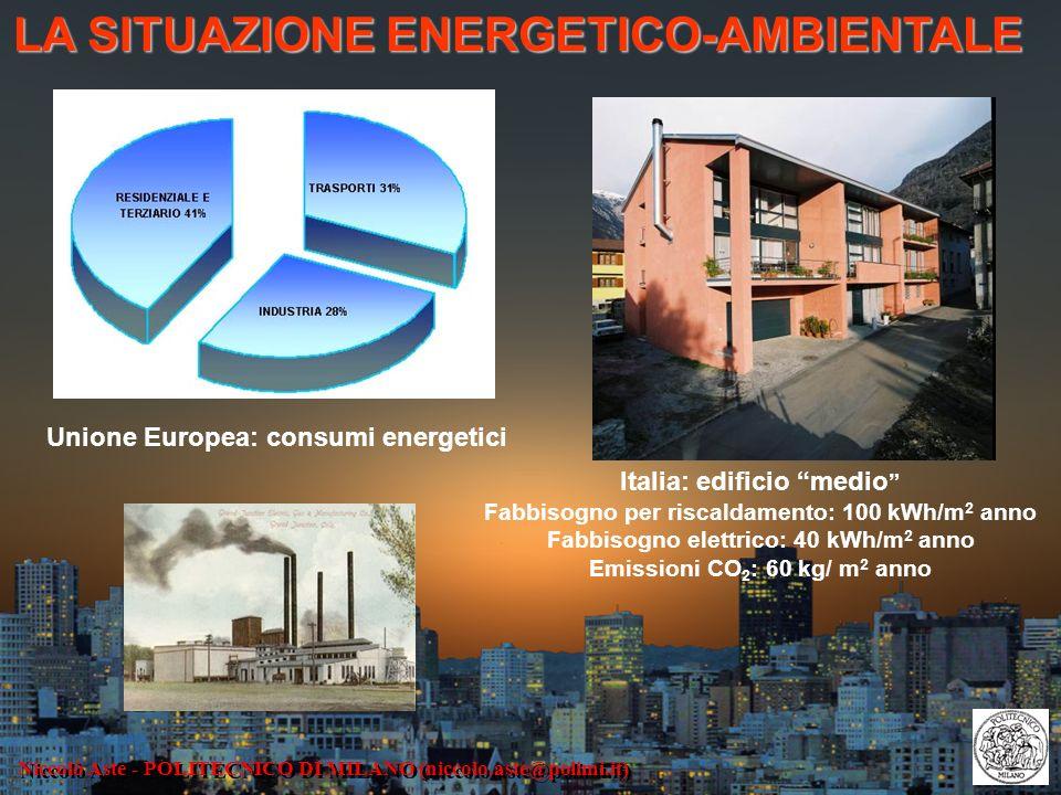 Niccolò Aste - POLITECNICO DI MILANO (niccolo.aste@polimi.it) LA SITUAZIONE ENERGETICO-AMBIENTALE Unione Europea: consumi energetici Italia: edificio