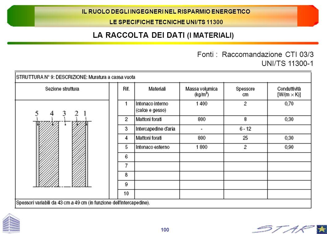 LA RACCOLTA DEI DATI (I MATERIALI) Fonti : Raccomandazione CTI 03/3 UNI/TS 11300-1 100 IL RUOLO DEGLI INGEGNERI NEL RISPARMIO ENERGETICO LE SPECIFICHE
