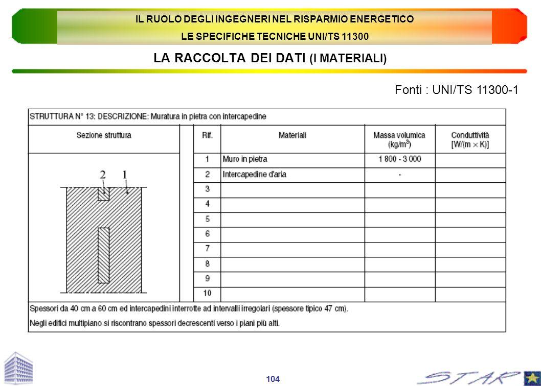 LA RACCOLTA DEI DATI (I MATERIALI) Fonti : UNI/TS 11300-1 104 IL RUOLO DEGLI INGEGNERI NEL RISPARMIO ENERGETICO LE SPECIFICHE TECNICHE UNI/TS 11300