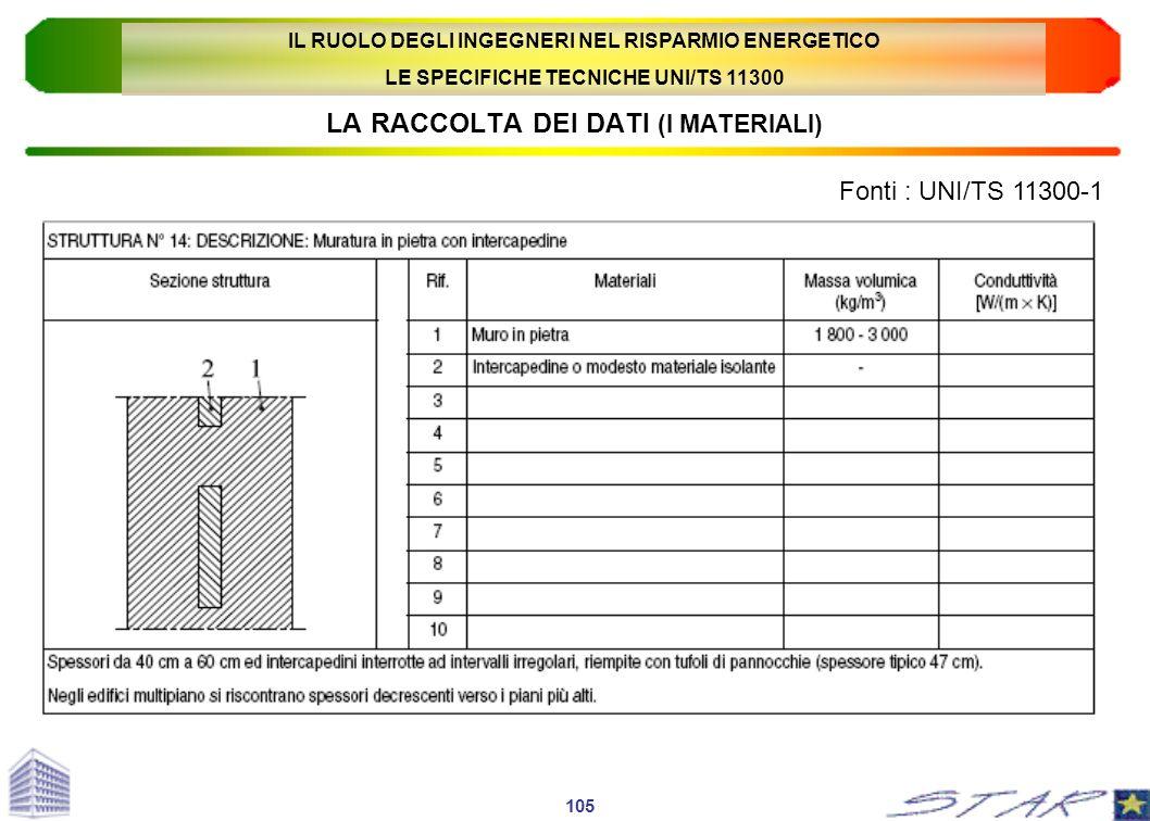 LA RACCOLTA DEI DATI (I MATERIALI) Fonti : UNI/TS 11300-1 105 IL RUOLO DEGLI INGEGNERI NEL RISPARMIO ENERGETICO LE SPECIFICHE TECNICHE UNI/TS 11300