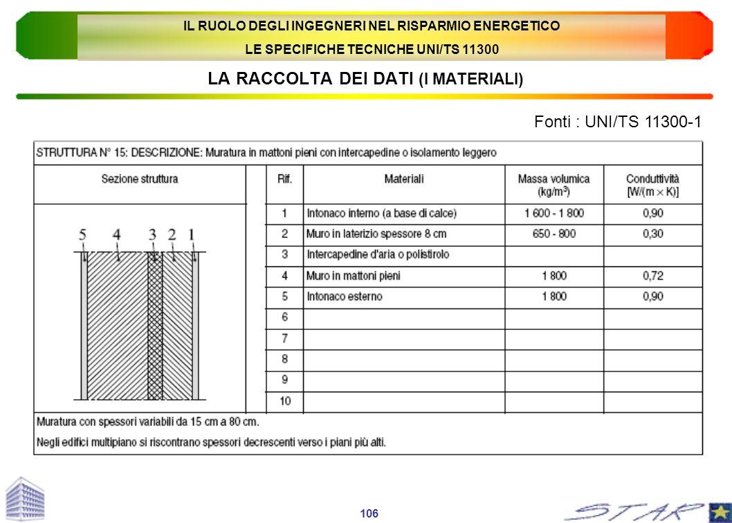 LA RACCOLTA DEI DATI (I MATERIALI) Fonti : UNI/TS 11300-1 106 IL RUOLO DEGLI INGEGNERI NEL RISPARMIO ENERGETICO LE SPECIFICHE TECNICHE UNI/TS 11300