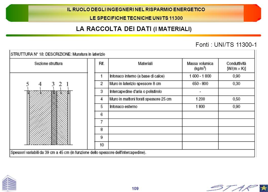 LA RACCOLTA DEI DATI (I MATERIALI) Fonti : UNI/TS 11300-1 109 IL RUOLO DEGLI INGEGNERI NEL RISPARMIO ENERGETICO LE SPECIFICHE TECNICHE UNI/TS 11300