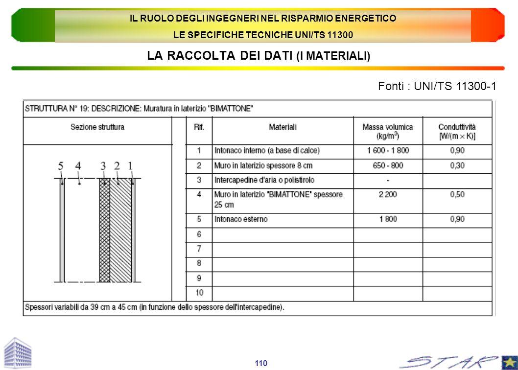 LA RACCOLTA DEI DATI (I MATERIALI) Fonti : UNI/TS 11300-1 110 IL RUOLO DEGLI INGEGNERI NEL RISPARMIO ENERGETICO LE SPECIFICHE TECNICHE UNI/TS 11300