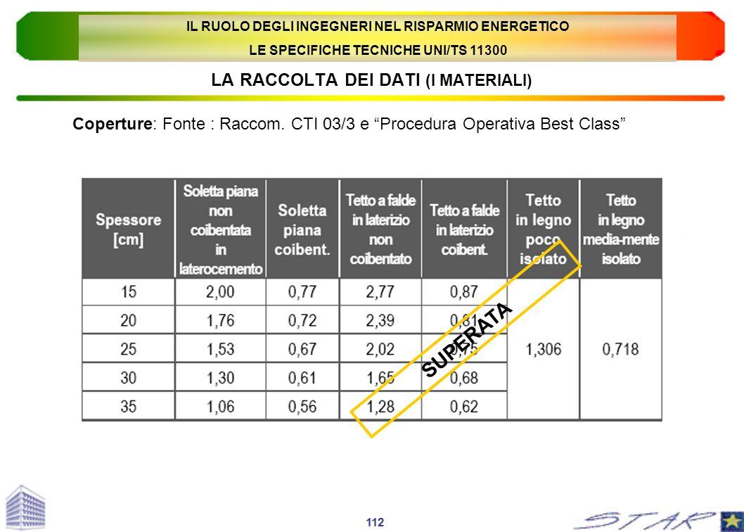 LA RACCOLTA DEI DATI (I MATERIALI) Coperture: Fonte : Raccom. CTI 03/3 e Procedura Operativa Best Class 112 SUPERATA IL RUOLO DEGLI INGEGNERI NEL RISP
