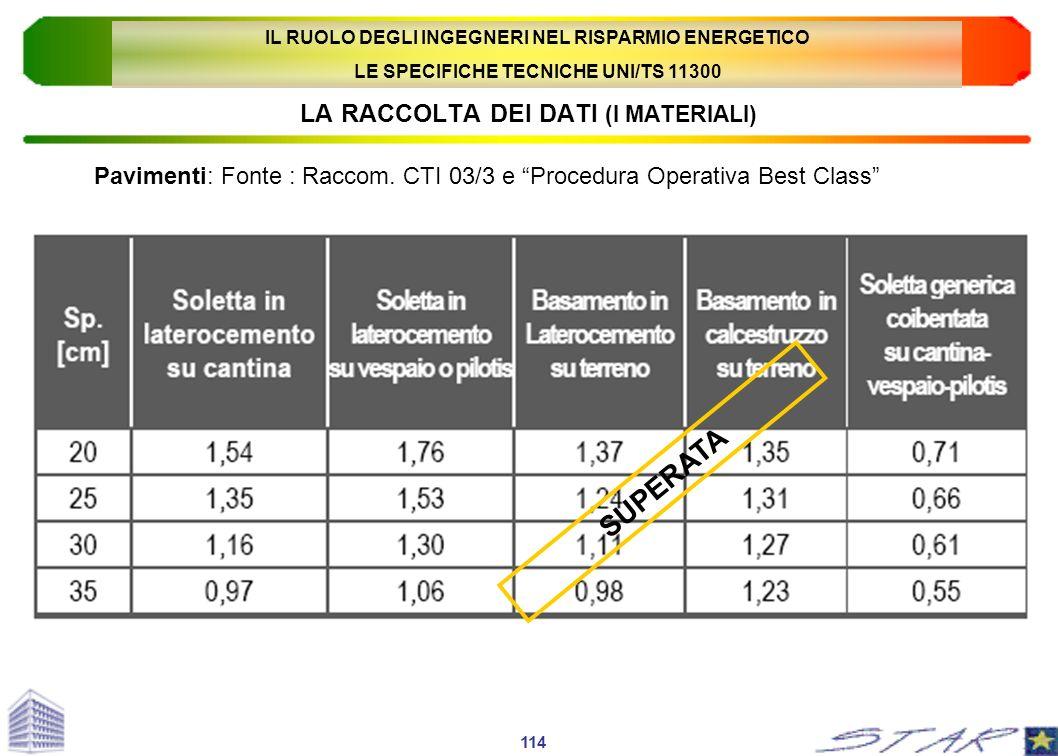 LA RACCOLTA DEI DATI (I MATERIALI) Pavimenti: Fonte : Raccom. CTI 03/3 e Procedura Operativa Best Class 114 SUPERATA IL RUOLO DEGLI INGEGNERI NEL RISP