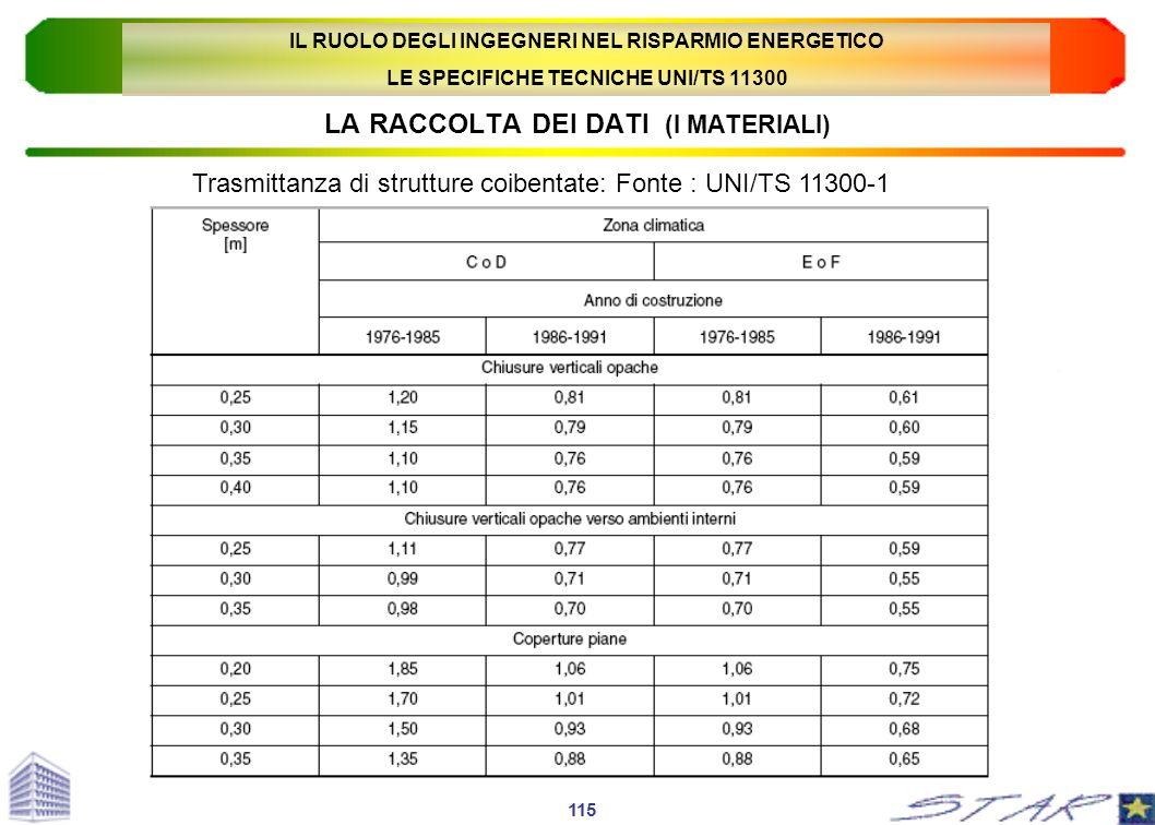 LA RACCOLTA DEI DATI (I MATERIALI) Trasmittanza di strutture coibentate: Fonte : UNI/TS 11300-1 115 IL RUOLO DEGLI INGEGNERI NEL RISPARMIO ENERGETICO