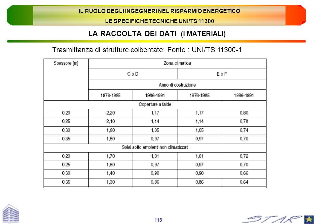 LA RACCOLTA DEI DATI (I MATERIALI) Trasmittanza di strutture coibentate: Fonte : UNI/TS 11300-1 116 IL RUOLO DEGLI INGEGNERI NEL RISPARMIO ENERGETICO