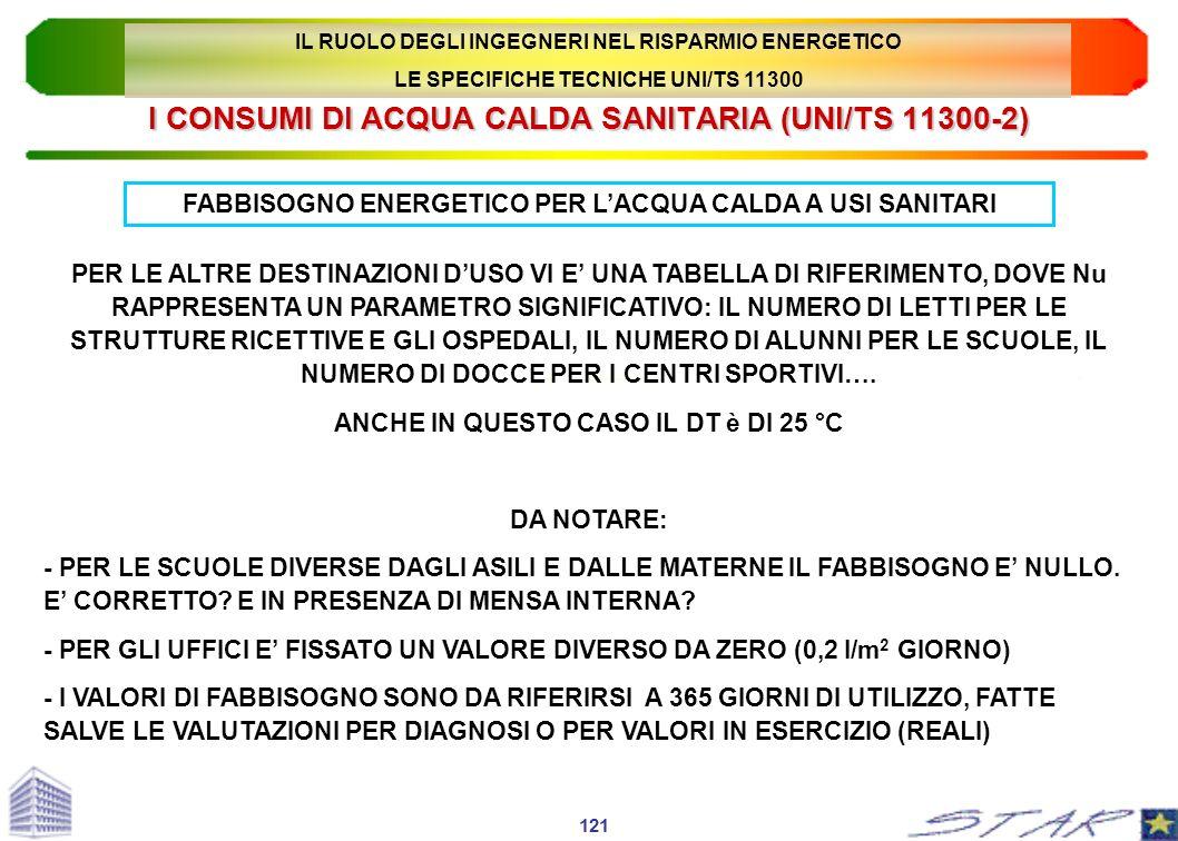 I CONSUMI DI ACQUA CALDA SANITARIA (UNI/TS 11300-2) FABBISOGNO ENERGETICO PER LACQUA CALDA A USI SANITARI PER LE ALTRE DESTINAZIONI DUSO VI E UNA TABE