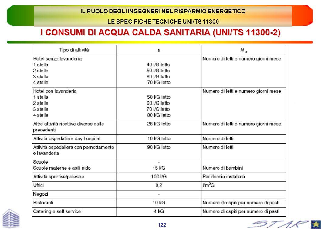I CONSUMI DI ACQUA CALDA SANITARIA (UNI/TS 11300-2) 122 IL RUOLO DEGLI INGEGNERI NEL RISPARMIO ENERGETICO LE SPECIFICHE TECNICHE UNI/TS 11300