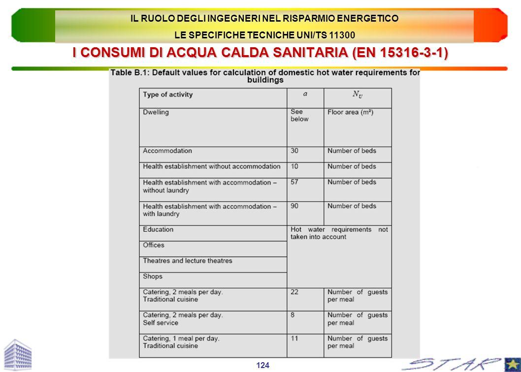 I CONSUMI DI ACQUA CALDA SANITARIA (EN 15316-3-1) 124 IL RUOLO DEGLI INGEGNERI NEL RISPARMIO ENERGETICO LE SPECIFICHE TECNICHE UNI/TS 11300