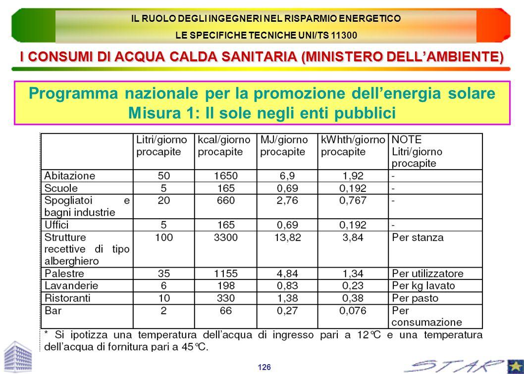 I CONSUMI DI ACQUA CALDA SANITARIA (MINISTERO DELLAMBIENTE) Programma nazionale per la promozione dellenergia solare Misura 1: Il sole negli enti pubb