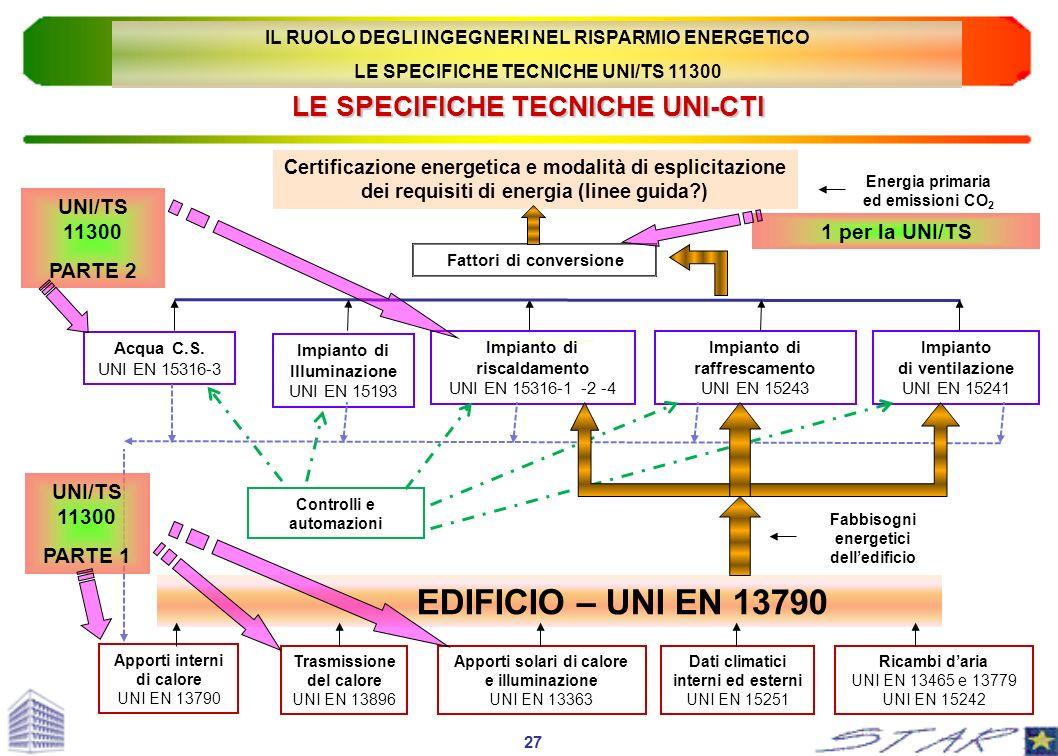 LE SPECIFICHE TECNICHE UNI-CTI Certificazione energetica e modalità di esplicitazione dei requisiti di energia (linee guida?) Fattori di conversione A
