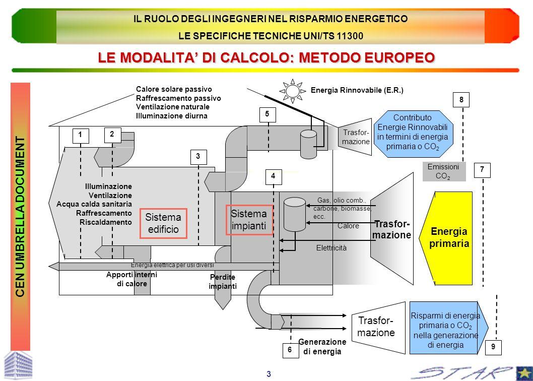 LE MODALITA DI CALCOLO: METODO EUROPEO CEN UMBRELLA DOCUMENT 3 IL RUOLO DEGLI INGEGNERI NEL RISPARMIO ENERGETICO LE SPECIFICHE TECNICHE UNI/TS 11300