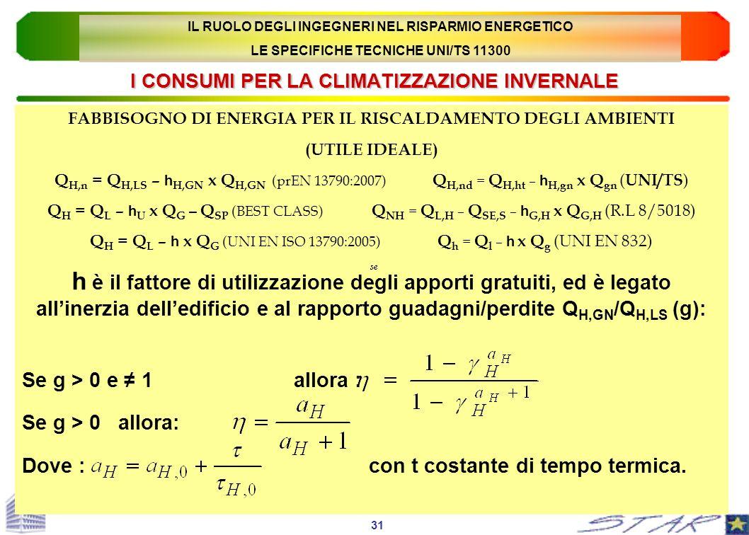 I CONSUMI PER LA CLIMATIZZAZIONE INVERNALE FABBISOGNO DI ENERGIA PER IL RISCALDAMENTO DEGLI AMBIENTI (UTILE IDEALE) Q H,n = Q H,LS – h H,GN x Q H,GN (