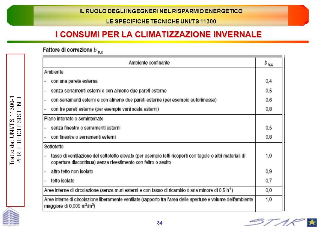 I CONSUMI PER LA CLIMATIZZAZIONE INVERNALE 34 Tratto da: UNI/TS 11300-1 PER EDIFICI ESISTENTI IL RUOLO DEGLI INGEGNERI NEL RISPARMIO ENERGETICO LE SPE