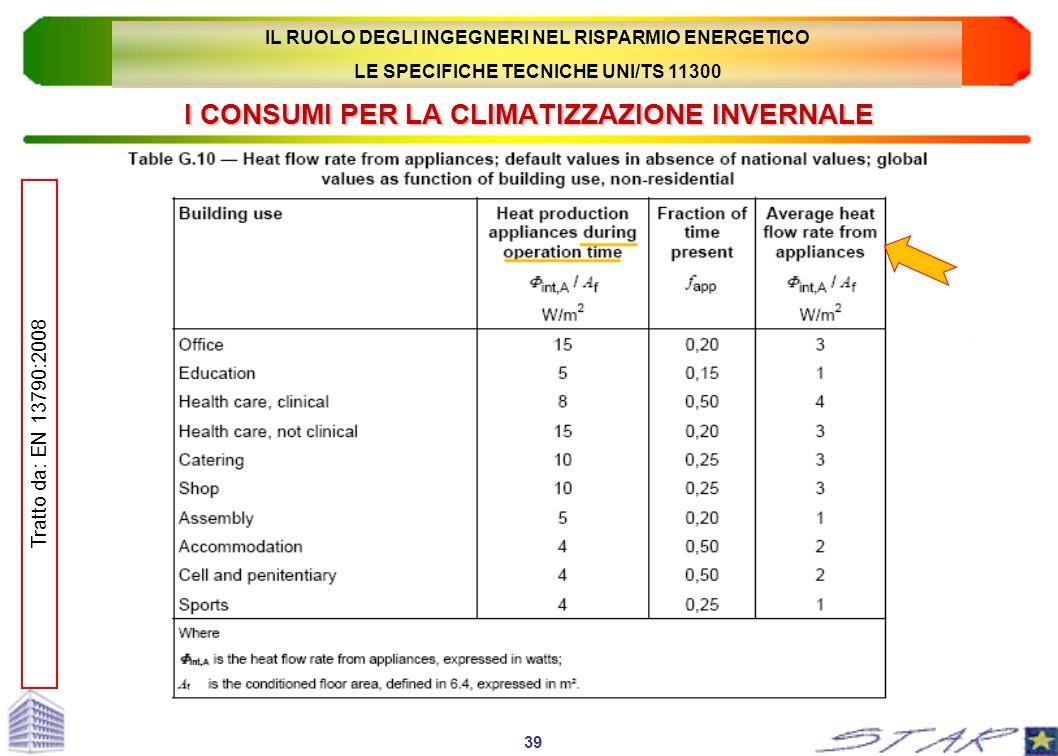 I CONSUMI PER LA CLIMATIZZAZIONE INVERNALE 39 Tratto da: EN 13790:2008 IL RUOLO DEGLI INGEGNERI NEL RISPARMIO ENERGETICO LE SPECIFICHE TECNICHE UNI/TS