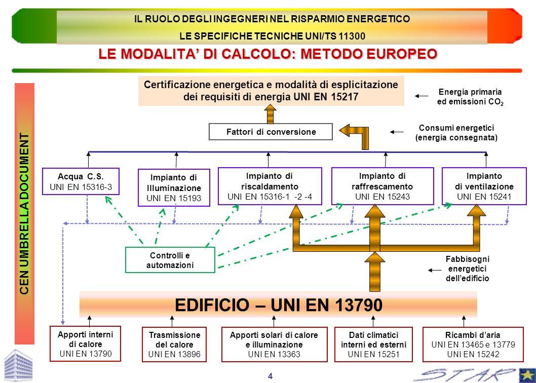CEN UMBRELLA DOCUMENT LE MODALITA DI CALCOLO: METODO EUROPEO Certificazione energetica e modalità di esplicitazione dei requisiti di energia UNI EN 15