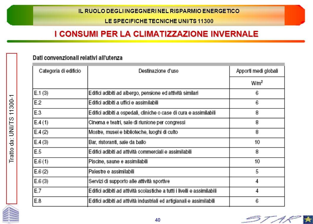 I CONSUMI PER LA CLIMATIZZAZIONE INVERNALE 40 Tratto da: UNI/TS 11300-1 IL RUOLO DEGLI INGEGNERI NEL RISPARMIO ENERGETICO LE SPECIFICHE TECNICHE UNI/T