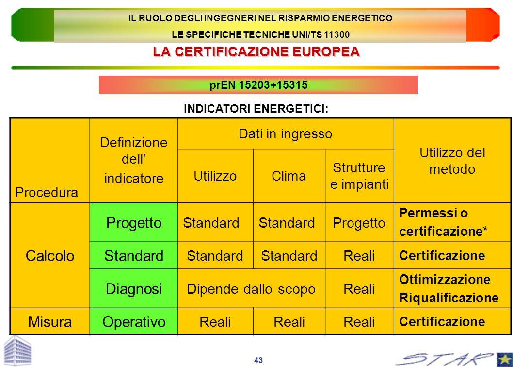 LA CERTIFICAZIONE EUROPEA prEN 15203+15315 INDICATORI ENERGETICI: Procedura Definizione dell indicatore Dati in ingresso Utilizzo del metodo UtilizzoC