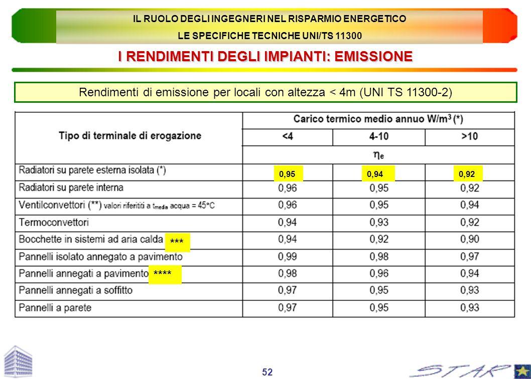 I RENDIMENTI DEGLI IMPIANTI: EMISSIONE Rendimenti di emissione per locali con altezza < 4m (UNI TS 11300-2) 52 0,950,940,92 **** *** IL RUOLO DEGLI IN