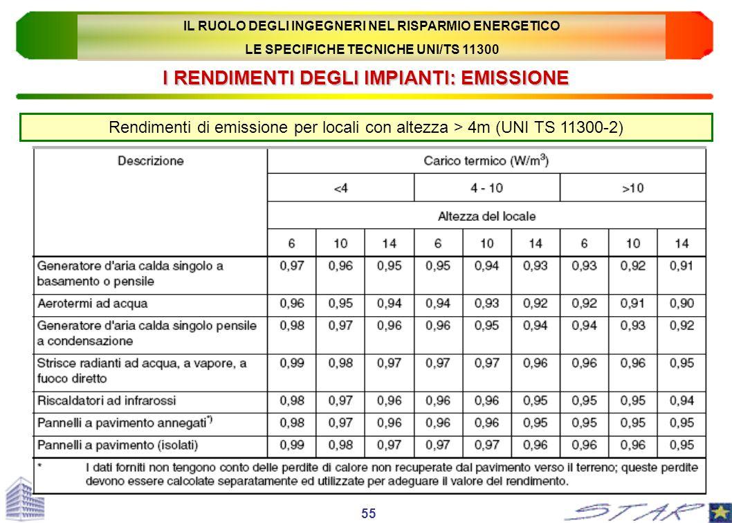 I RENDIMENTI DEGLI IMPIANTI: EMISSIONE Rendimenti di emissione per locali con altezza > 4m (UNI TS 11300-2) 55 IL RUOLO DEGLI INGEGNERI NEL RISPARMIO