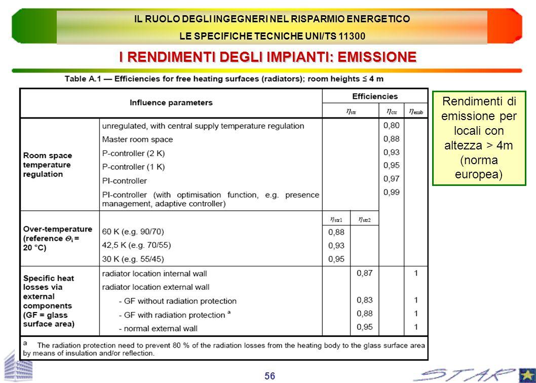 I RENDIMENTI DEGLI IMPIANTI: EMISSIONE Rendimenti di emissione per locali con altezza > 4m (norma europea) 56 IL RUOLO DEGLI INGEGNERI NEL RISPARMIO E