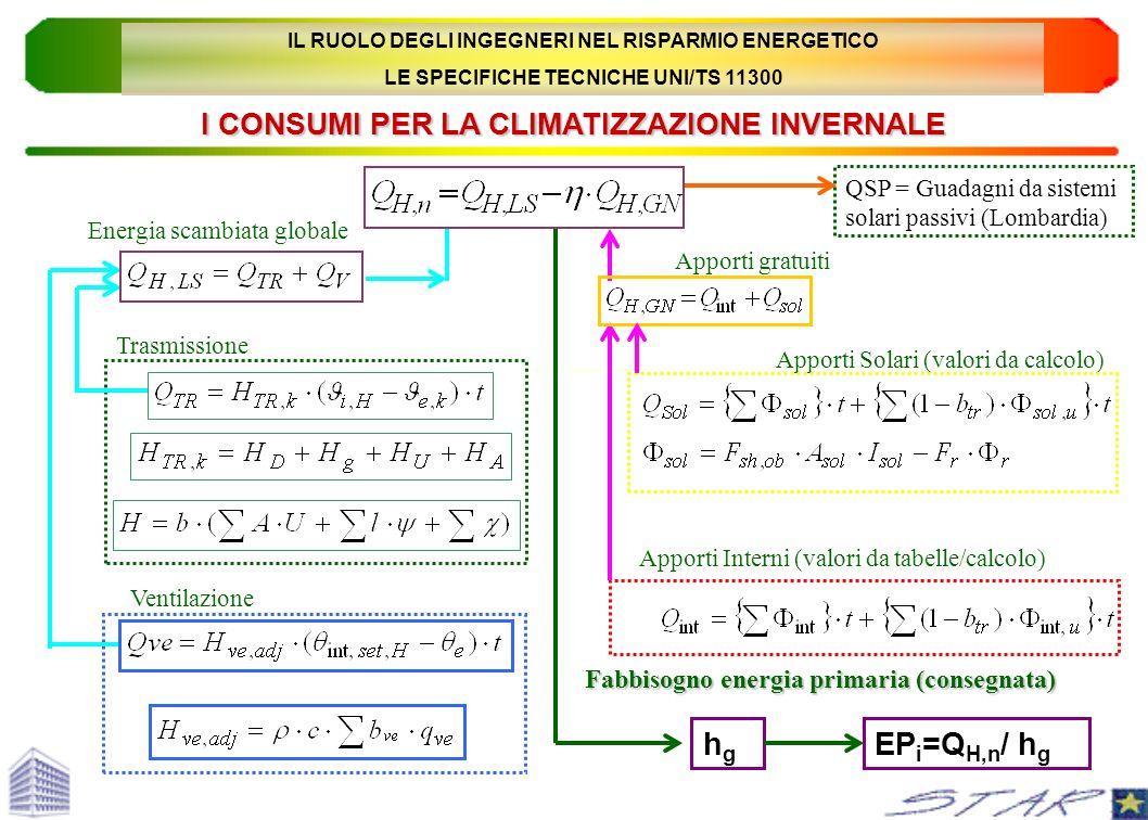 Energia scambiata globale Apporti gratuiti Trasmissione Ventilazione Apporti Interni (valori da tabelle/calcolo) Fabbisogno energia primaria (consegna