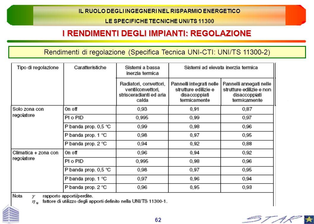 I RENDIMENTI DEGLI IMPIANTI: REGOLAZIONE Rendimenti di regolazione (Specifica Tecnica UNI-CTI: UNI/TS 11300-2) 62 IL RUOLO DEGLI INGEGNERI NEL RISPARM