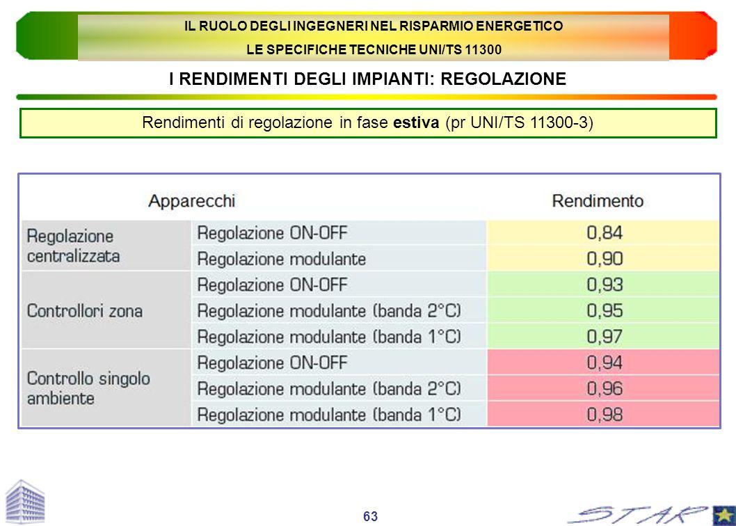 I RENDIMENTI DEGLI IMPIANTI: REGOLAZIONE Rendimenti di regolazione in fase estiva (pr UNI/TS 11300-3) 63 IL RUOLO DEGLI INGEGNERI NEL RISPARMIO ENERGE