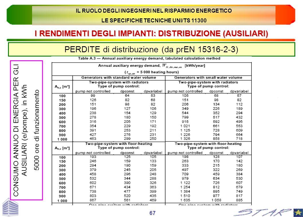 I RENDIMENTI DEGLI IMPIANTI: DISTRIBUZIONE (AUSILIARI) PERDITE di distribuzione (da prEN 15316-2-3) 67 CONSUMO ANNUO DI ENERGIA PER GLI AUSILIARI (e/p